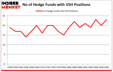Is VSH A Good Stock To Buy?