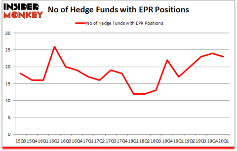 Is EPR A Good Stock To Buy?