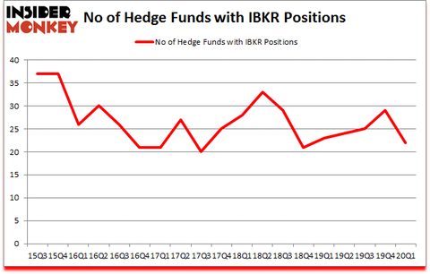 Is IBKR A Good Stock To Buy?