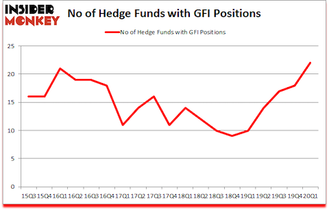Is GFI A Good Stock To Buy?