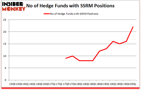 Is SSRM A Good Stock To Buy?