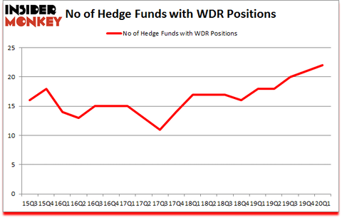 Is WDR A Good Stock To Buy?
