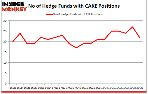 Is CAKE A Good Stock To Buy?