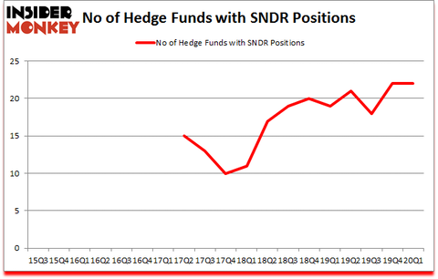 Is SNDR A Good Stock To Buy?