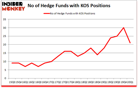 Is KOS A Good Stock To Buy?