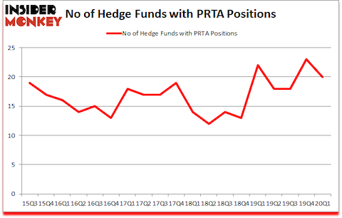 Is PRTA A Good Stock To Buy?