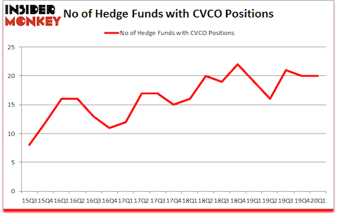 Is CVCO A Good Stock To Buy?