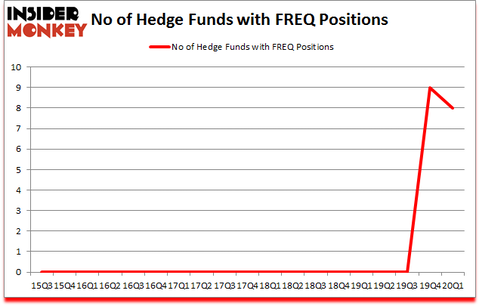 Is FREQ A Good Stock To Buy?