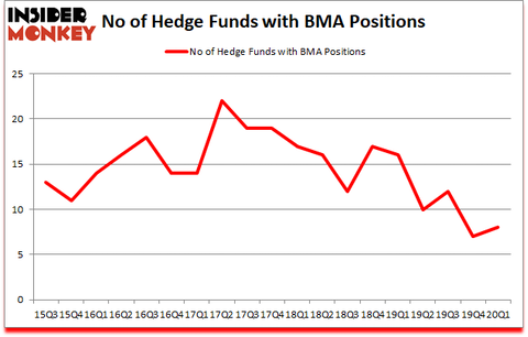 Is BMA A Good Stock To Buy?