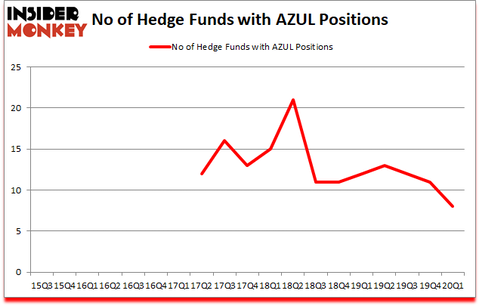 Is AZUL A Good Stock To Buy?