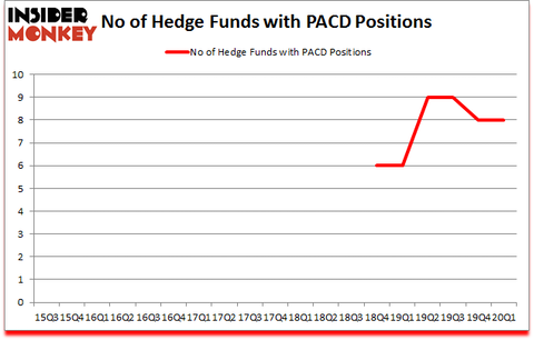 Is PACD A Good Stock To Buy?