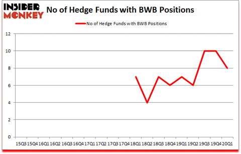 Is BWB A Good Stock To Buy?