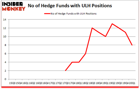 Is ULH A Good Stock To Buy?