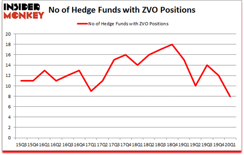 Is ZVO A Good Stock To Buy?