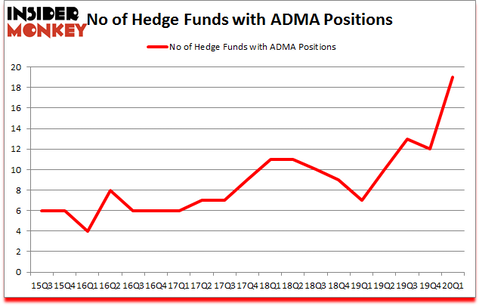 Is ADMA A Good Stock To Buy?