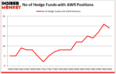 Is AWR A Good Stock To Buy?