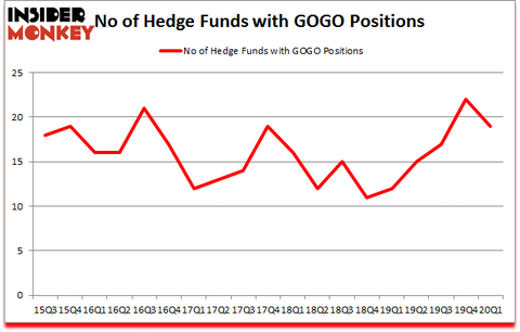 Is GOGO A Good Stock To Buy?