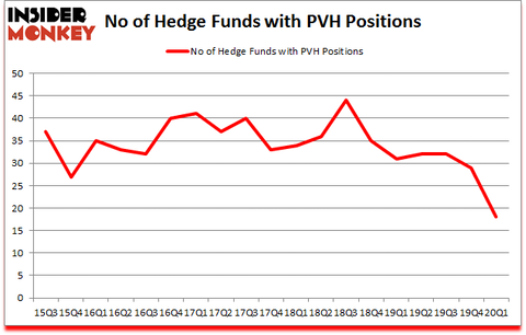 Is PVH A Good Stock To Buy?