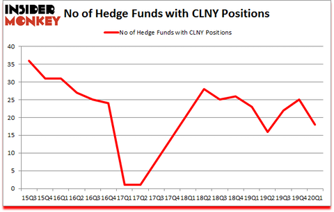 Is CLNY A Good Stock To Buy?
