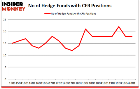 Is CFR A Good Stock To Buy?