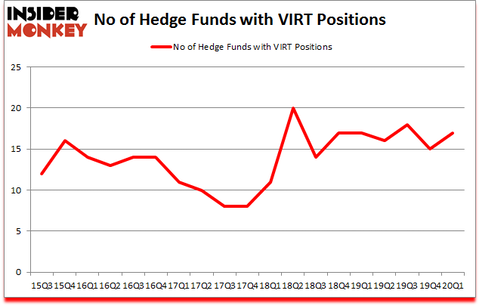 Is VIRT A Good Stock To Buy?