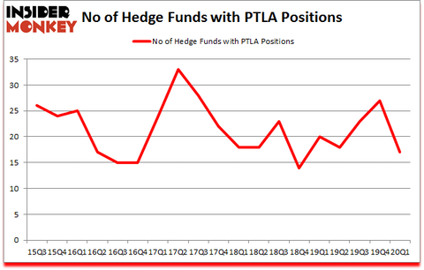 Is PTLA A Good Stock To Buy?