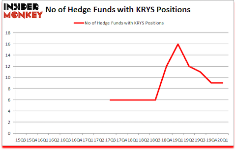 Is KRYS A Good Stock To Buy?