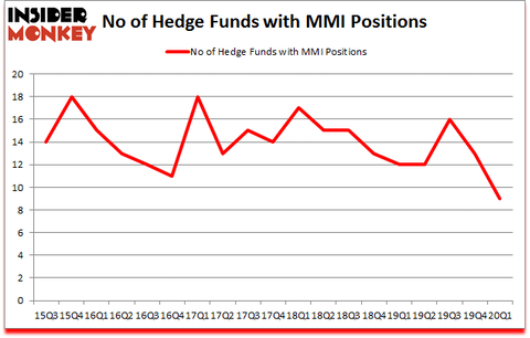 Is MMI A Good Stock To Buy?
