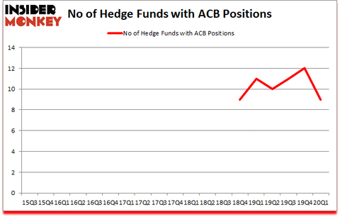 Is ACB A Good Stock To Buy?