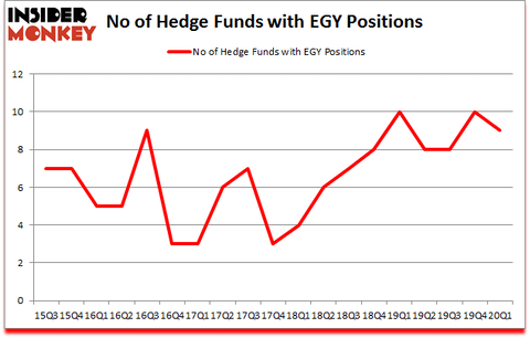 Is EGY A Good Stock To Buy?