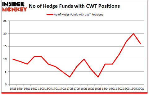 Is CWT A Good Stock To Buy?