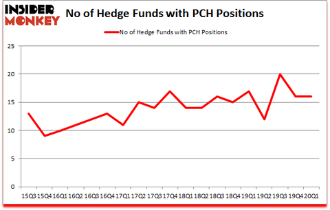 Is PCH A Good Stock To Buy?