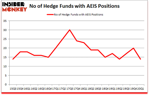 Is AEIS A Good Stock To Buy?