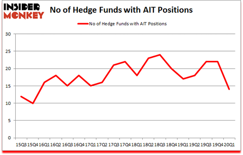 Is AIT A Good Stock To Buy?
