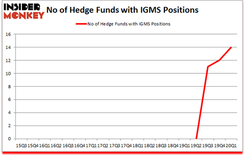 Is IGMS A Good Stock To Buy?