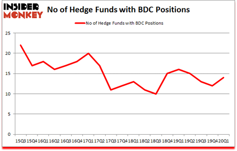 Is BDC A Good Stock To Buy?