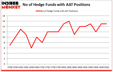 Is AAT A Good Stock To Buy?