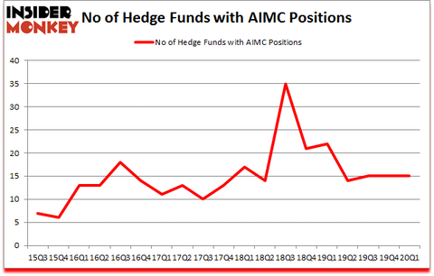 Is AIMC A Good Stock To Buy?