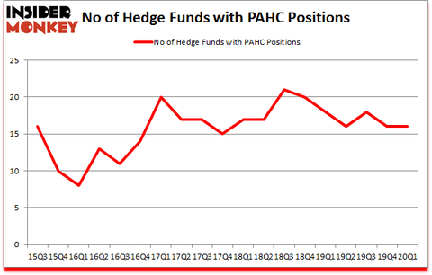 Is PAHC A Good Stock To Buy?