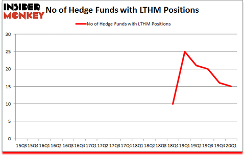 Is LTHM A Good Stock To Buy?