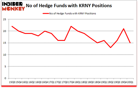 Is KRNY A Good Stock To Buy?