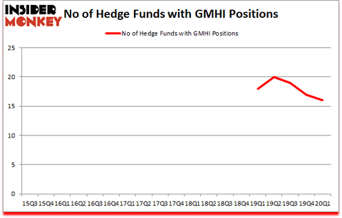 Is GMHI A Good Stock To Buy?