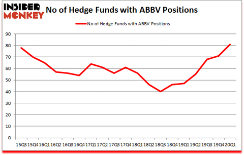 Is ABBV A Good Stock To Buy?