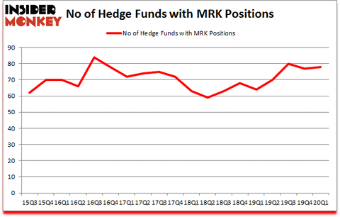 Is MRK A Good Stock To Buy?