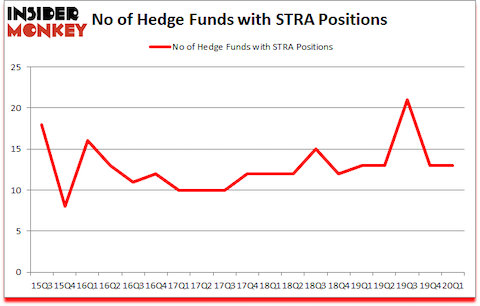 Is STRA A Good Stock To Buy?