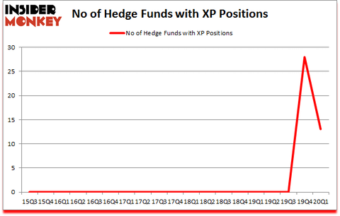 Is XP A Good Stock To Buy?