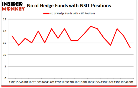 Is NSIT A Good Stock To Buy?