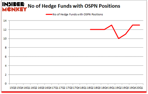 Is OSPN A Good Stock To Buy?