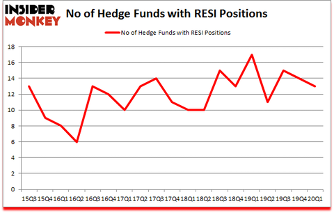 Is RESI A Good Stock To Buy?