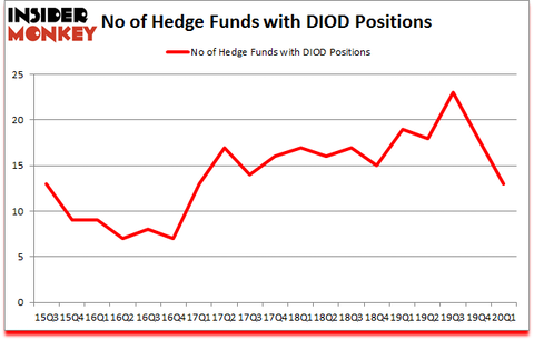 Is DIOD A Good Stock To Buy?